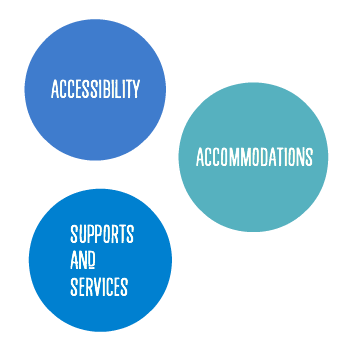 Accessibility, Accommodations, Supports and Services